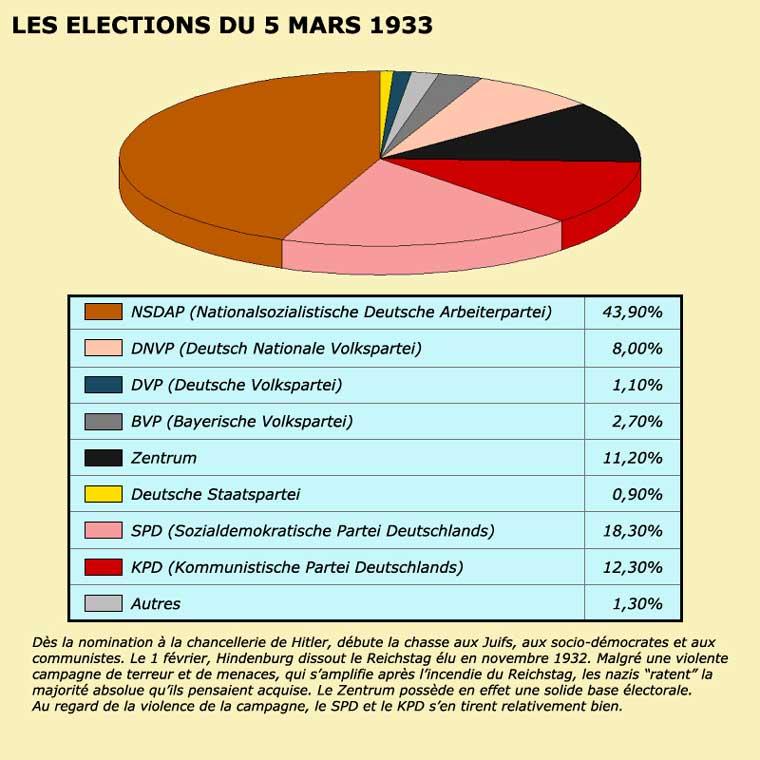 Les élections du 5 mars 1933