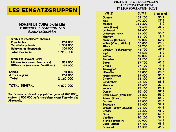 Tableau des victimes potentielles des Einsatzgruppen à l'Est