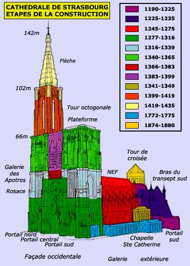 Strasbourg, cathédrale Notre Dame: les étapes de la construction