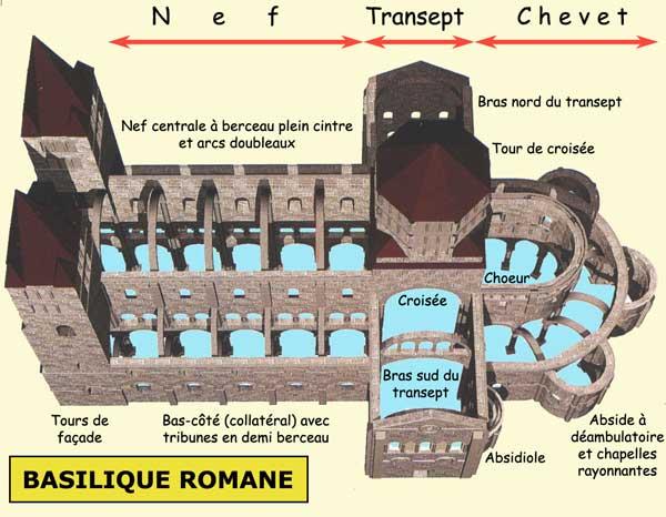 Structure générale d'une église romane de type basilical. Ici, saint Etienne de Nevers