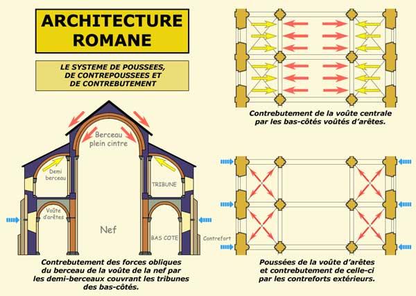 Architecture romane: système de poussées, de contre poussées et de contrebutement