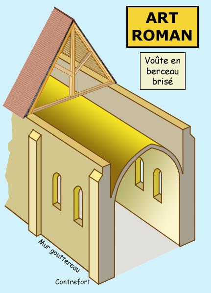 Architecture romane: la voûte romane en berceau brisé marque un progrès: les parties droites et gauches de la voûte se contrebutent mutuellement et l'ensemble exerce ainsi moins de pression sur les murs