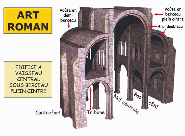 Architecture romane: vaisseau couvert d'une voûte en plein cintre avec arcs doubleaux et avec bas côté surmontés d'une tribune couverte d'un demi berceau