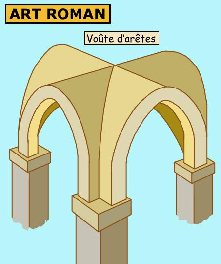 Architecture romane: voûte d'arêtes