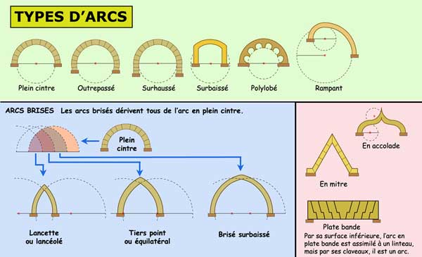 Divers types d'arcs