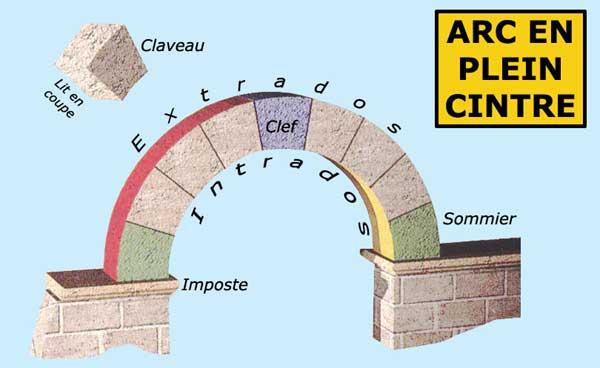 L'arc en plein cintre et ses divers éléments