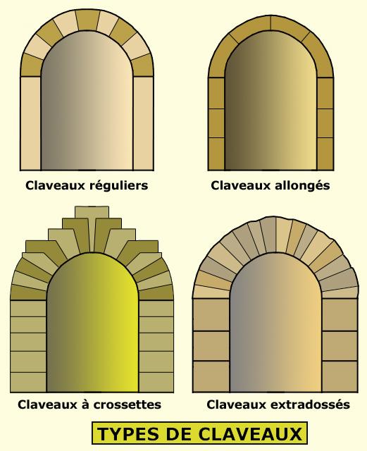 L'arc en plein cintre: types de claveaux