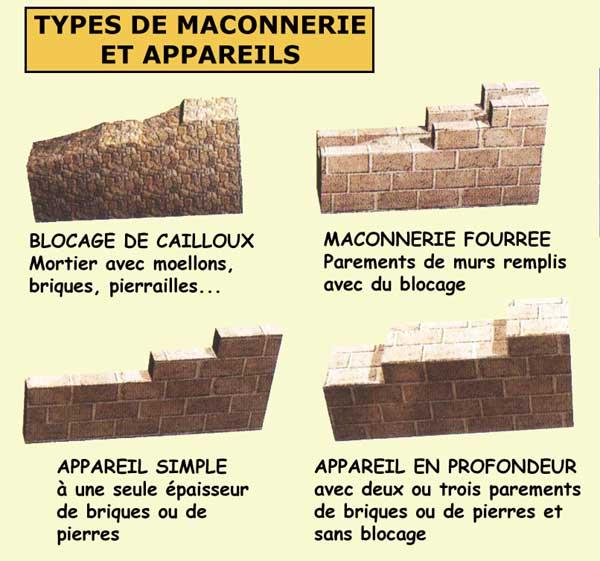 Les divers types d'appareils constitutifs d'un mur
