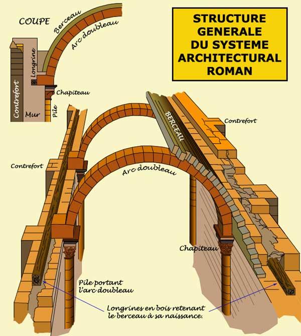 Le système de construction roman