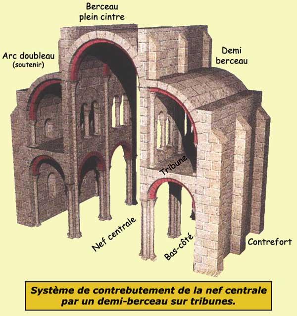 Contrebuter d finition c 39 est quoi for Architecture gothique definition