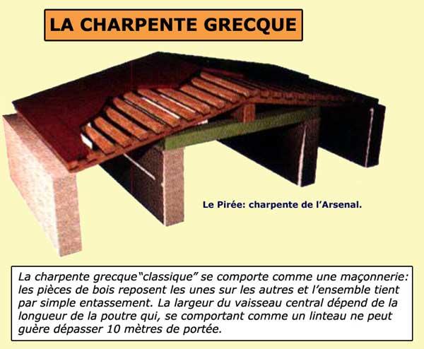Charpente grecque «à entassement»: l'arsenal du Pirée. Vè siècle avant J.C