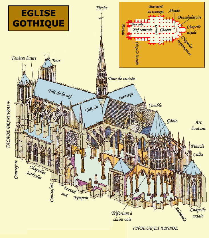 Structure et plan de l'église gothique