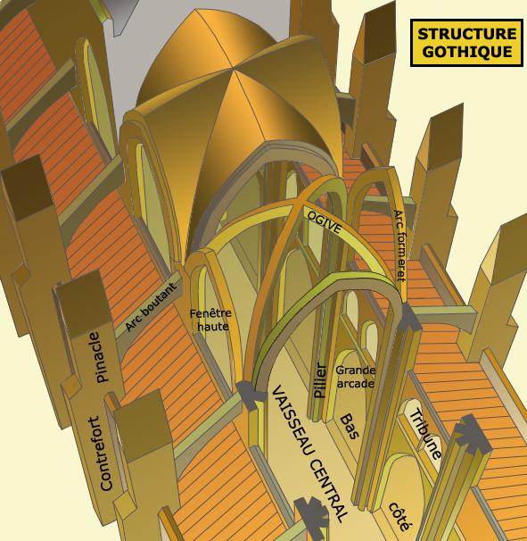 La structure gothique est basée sur le rôle essentiel du pilier qui reçoit les poussées principales des divers arcs: ogives, formerets, doubleaux
