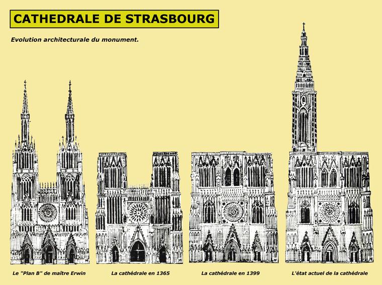 Strasbourg, cathédrale Notre Dame: évolution de la façade