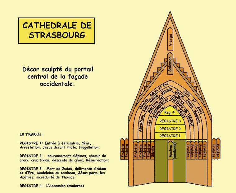 Strasbourg, cathédrale Notre Dame: schéma des sculptures du portail central