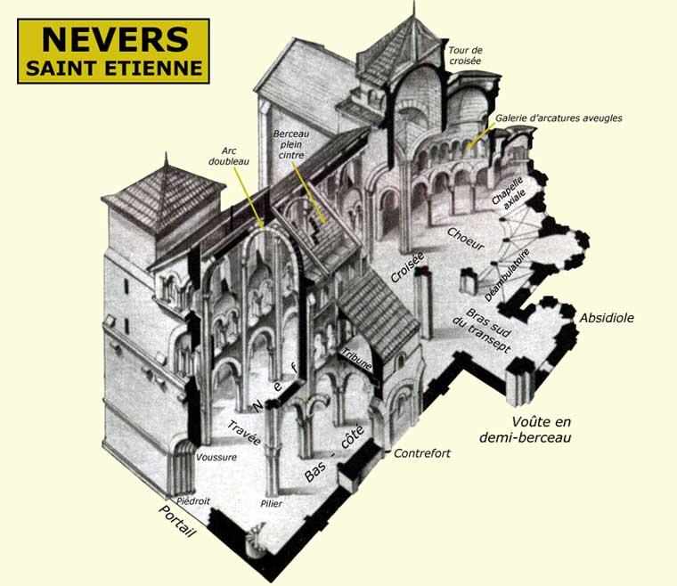 Structure générale d'une église romane de type basilical. Ici, saint Etienne de Nevers, autre vue