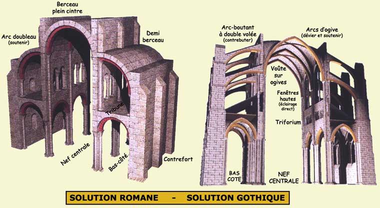 Le syst me roman alsace l art roman en alsace for Architecture romane et gothique