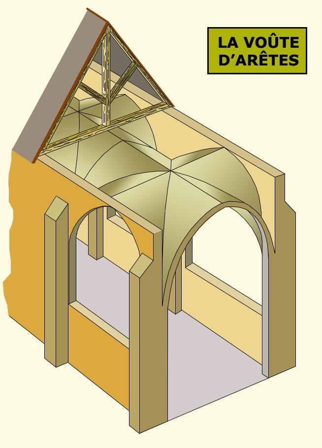 Architecture romane: la voûte d'arêtes romane des bas-côtés exerce une poussée sur les supports des angles de la travée