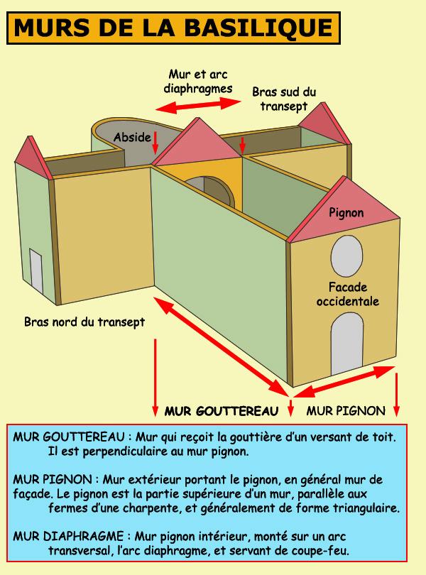 Les divers types de murs dans la basilique romane