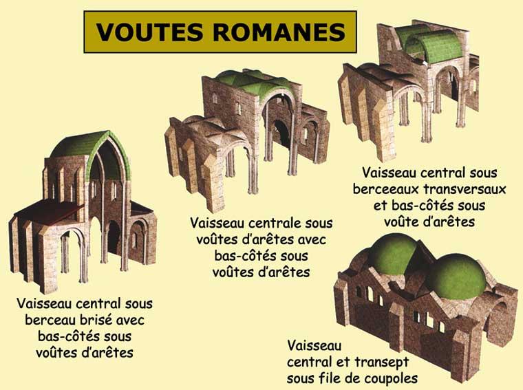 Architecture romane: les principaux types de voûtements et systèmes de contrebutements