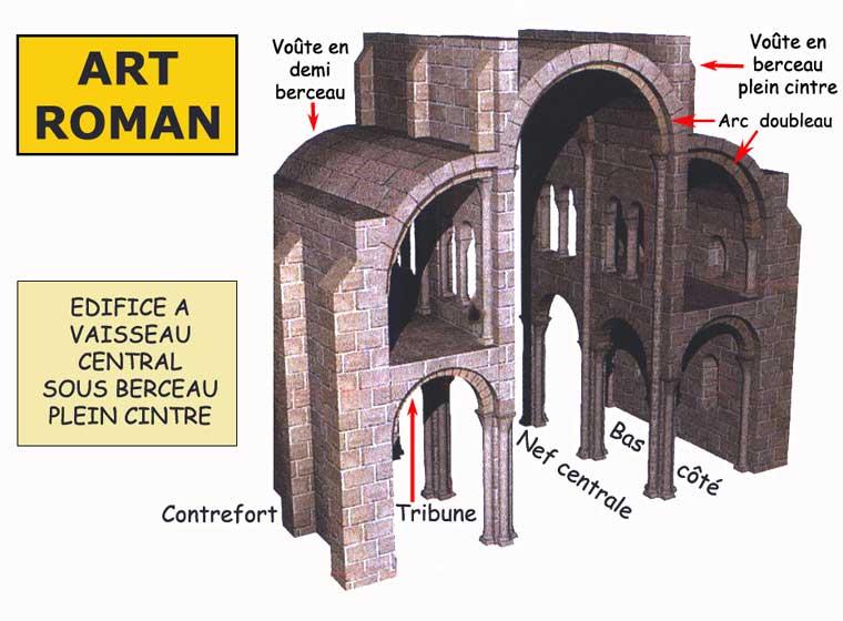 Architecture romane: vaisseau couvert d'une voûte en plein cintre avec bas côté surmonté d'une tribune couverte d'un demi berceau