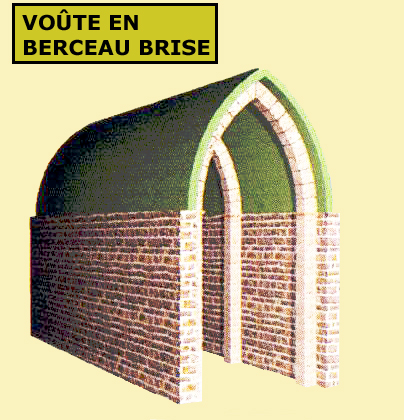 Architecture romane: la voûte en berceau brisé permet d'amoindrir la poussée exercée sur les murs, car les deux faces de la voûte se contrebutent par leur sommet