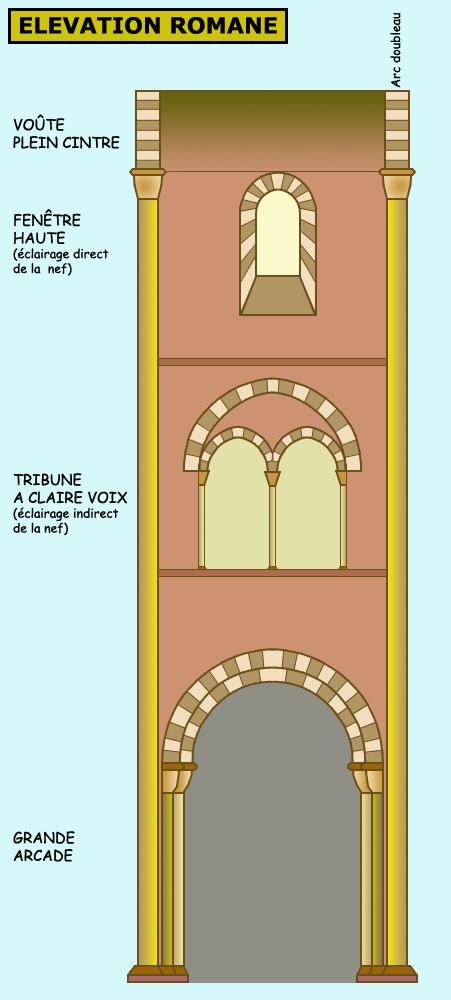 Architecture romane: élévation romane à trois étages: grandes arcades, tribunes, fenêtres hautes