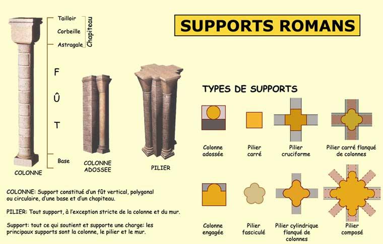 Supports romans: colonnes et piliers