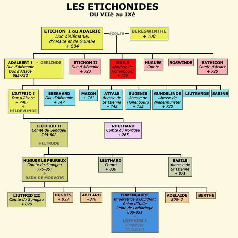Tableau généalogique des Etichonides d'Alsace