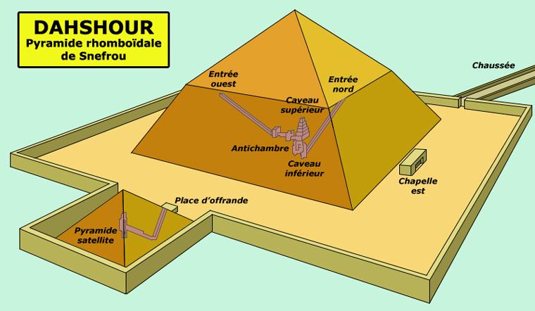 Dahshour: la pyramide rhomboïdale de Snéfrou. IVè dynastie. (Site Egypte antique)