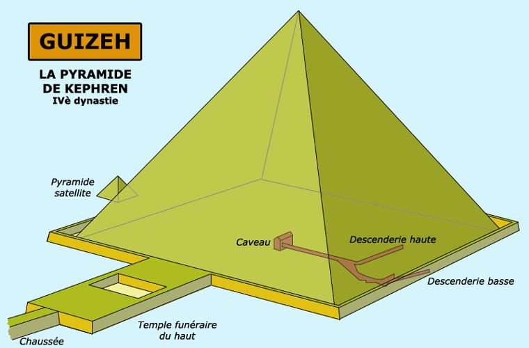 Guizeh: la pyramide de Képhren. (Site Egypte antique)