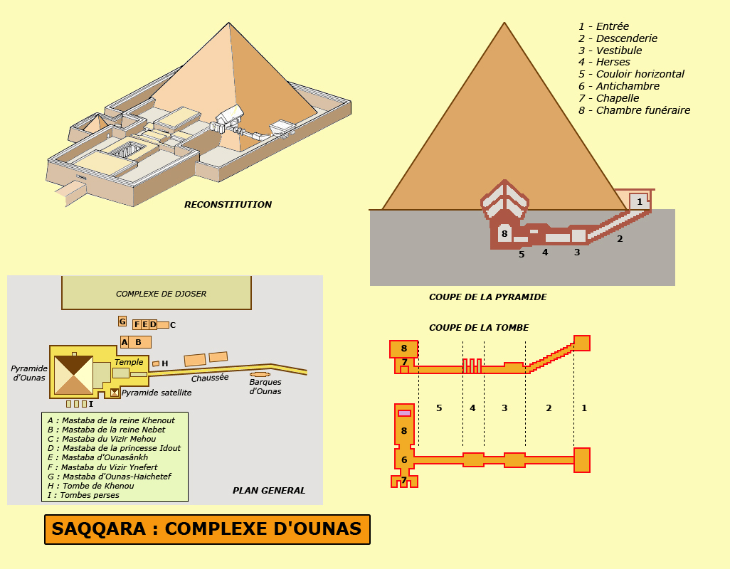 Saqqara: complexe funéraire d'Ounas, Vè dynastie. (Site Egypte antique)