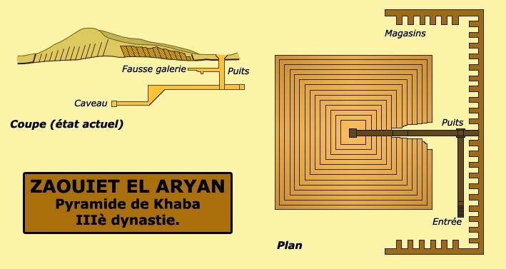 Zaouiet el Aryan: pyramide de Khaba, IIIè dynastie. (Site Egypte antique)