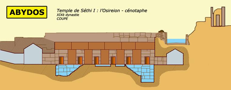 Abydos: Abydos: l'Osireion des Séthi I: coupe. (Site Egypte antique)