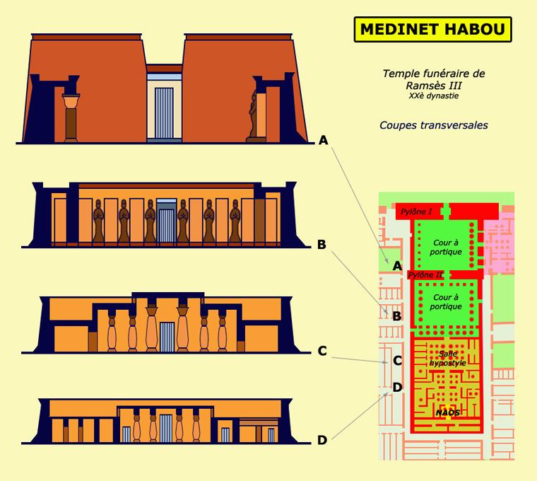 Medinet Habou: coupes transversales du temple de Ramsès III. (Site Egypte antique)