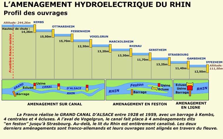 L��quipement hydro-�lectrique du Rhin en Alsace