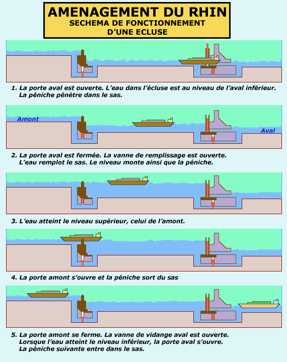 Schéma du fonctionnement d'une écluse sur le Rhin