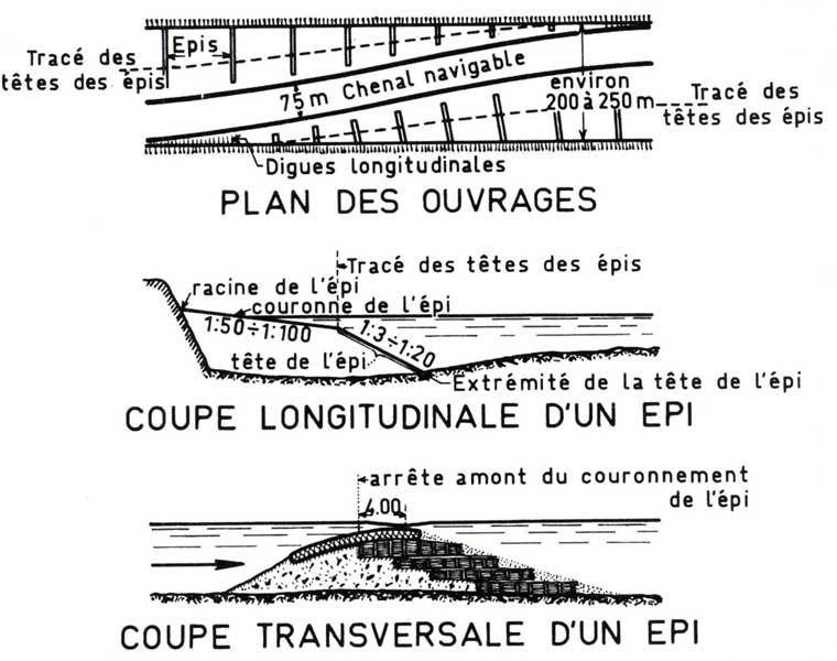 Schéma du principe des épis transversaux implantés sur le lit du Rhin