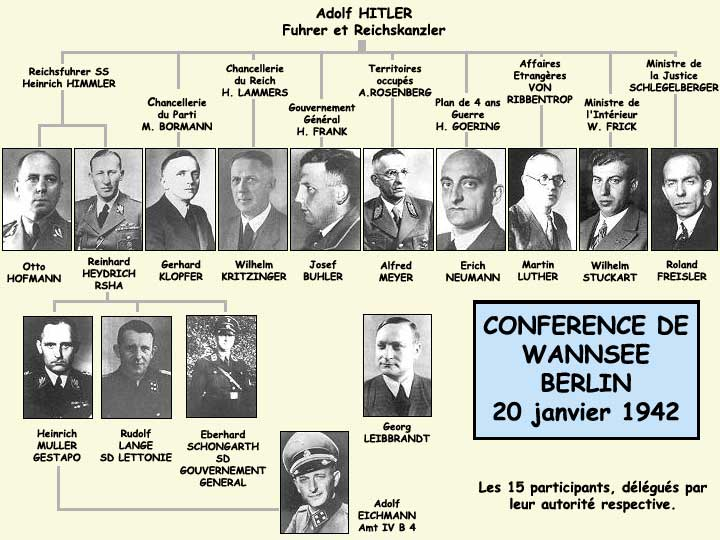 Les membres de la conférence de Wannsee