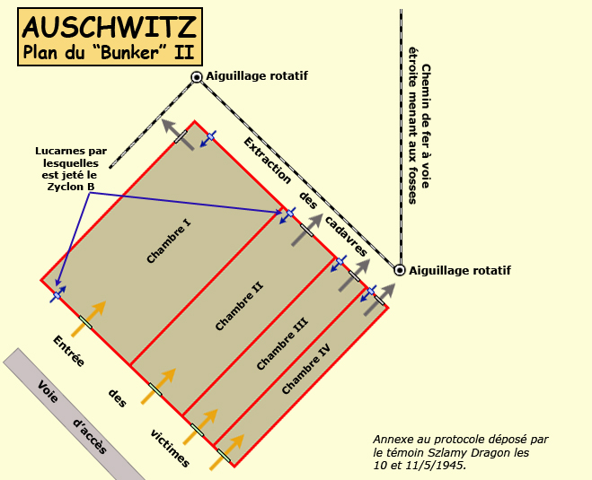 Auschwitz Birkenau: plan du «BunkerII» ou «Maison blanche»