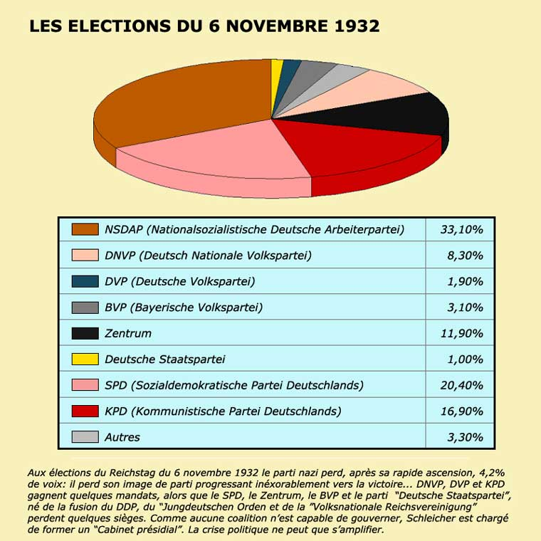 Résultat des élections du 6 novembre 1932