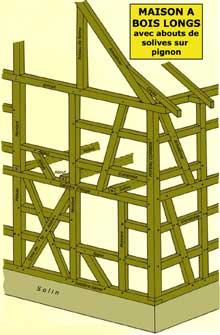 Structure de la maison à «bois longs» avec abouts de solives sur pignon. (La maison alsacienne)
