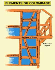 Eléments du colombage d'une maison à «bois courts