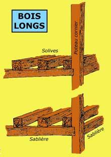 Structure du colombage «à bois longs». (La maison alsacienne)