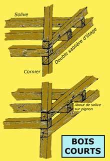 Structure du colombage «à bois courts». (La maison alsacienne)