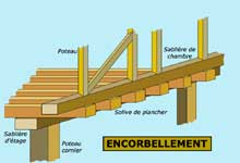 Structure de charpente: l'encorbellement. (La maison alsacienne)