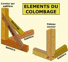 Structure de charpente: sablière et poteau cornier. (La maison alsacienne)