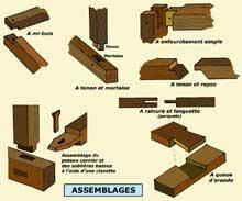 Le colombage: types d'assemblages. (La maison alsacienne)