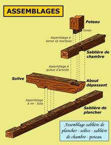 Assemblage sablière de plancher – solive – sablière de chambre – poteau. (La maison alsacienne)