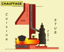 Le chauffage de la maison alsacienne. (La maison alsacienne)